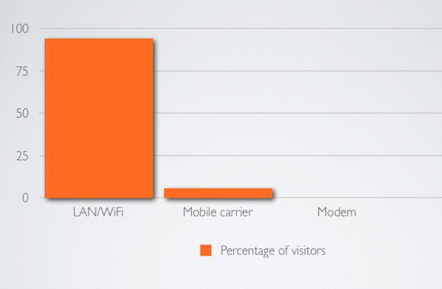 Only 0.1 percent of Ars visitors are on dial-up, not even showing up on this graph.