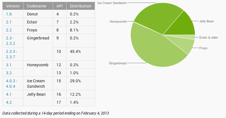 Gingerbread and its predecessors still account for over 50 percent of all Android devices accessing Google Play as of February 4.