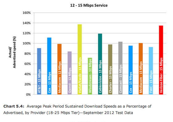 What is a Good Download & Upload Speed? - MoneySavingPro