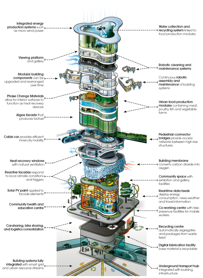 Envisioning the urban skyscraper of 2050 ars technica for Concept of space in architecture pdf
