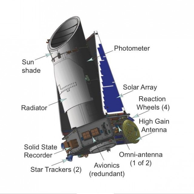 The Kepler planet-hunting telescope.