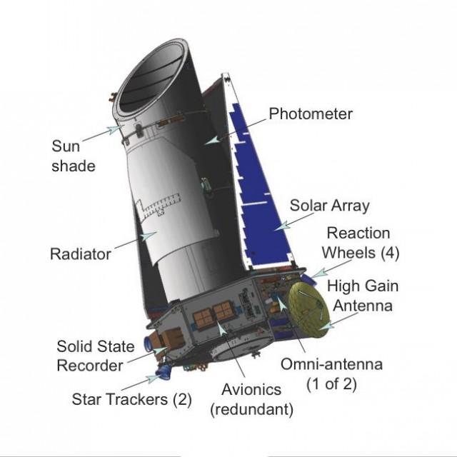 The Kepler planet-hunting telescope.