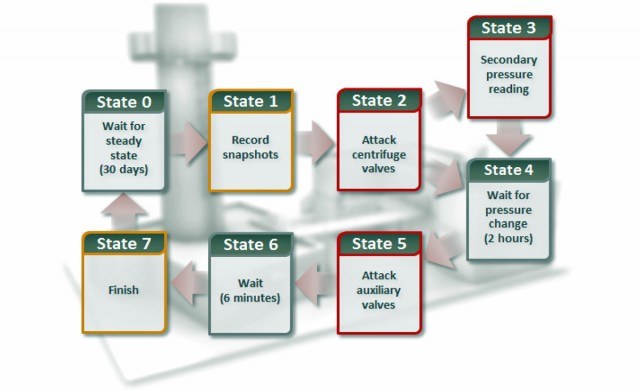 The state flow of a never-before-seen attack contained in Stuxnet 0.5. Rather than targeting the speed of spinning centrifuges, this new attack tampered with valves that feed gas into the cylinders.