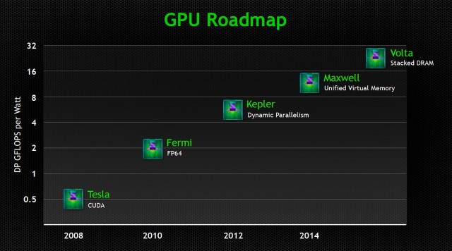 Nvidia's GPU roadmap shows its GPUs becoming more tightly integrated.