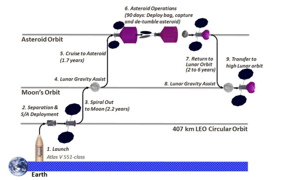 The proposed timeline for the asteroid capture.