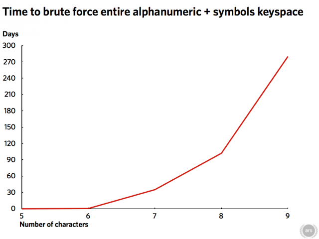 The amount of time needed to brute force passwords increases quickly when using my laptop's CPU.