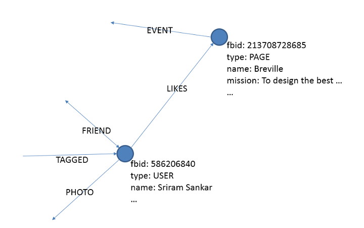 "A graphical illustration of Facebook's graph database, with entities (or ""nodes"") as blue balls, and relationships (or ""edges"") as arrows and lines."