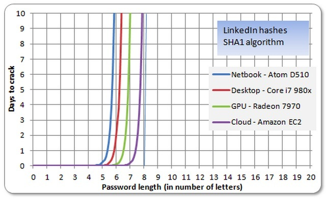 Additional password characters can thwart even massive computing resources.
