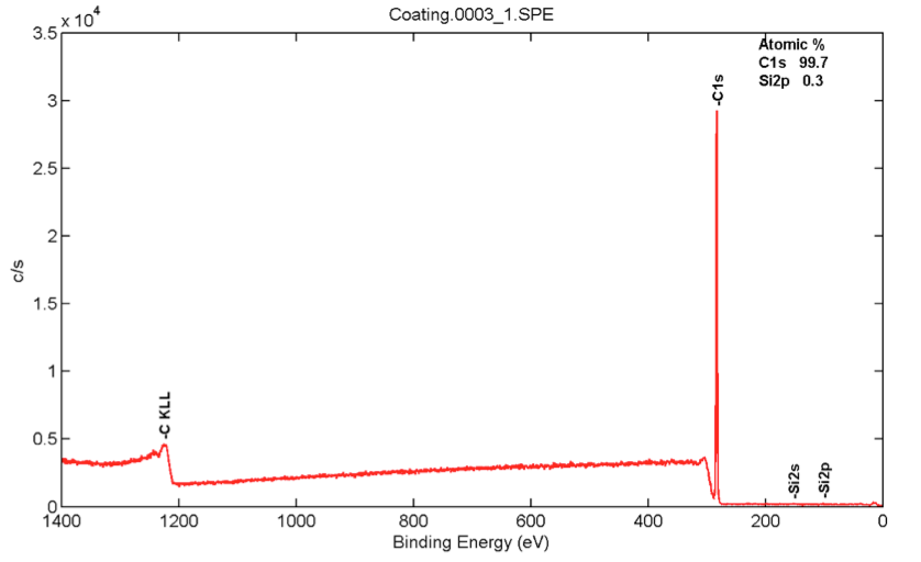 XPS of the bottom coat material, as seen through a PHI Versaprobe 5000 with a monochromated Al K<sub><em>α</em></sub> focused x-ray source. The coating is almost entirely hydrocarbon (the XPS won't detect hydrogen) with a very small trace of silicon.