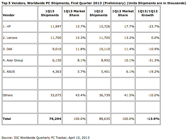 IDC's worldwide PC shipment numbers for Q1 of 2013.