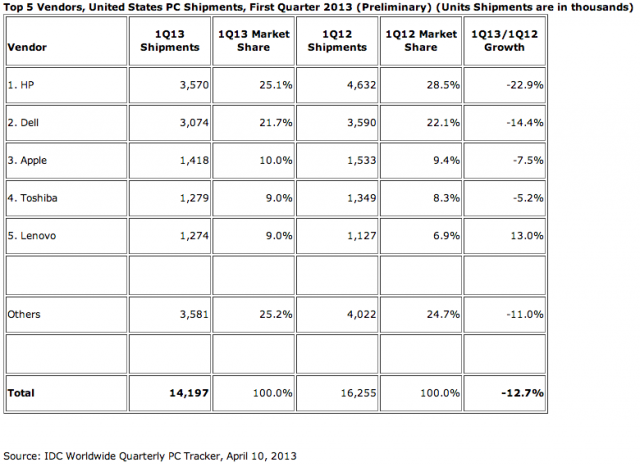 IDC's US PC shipment numbers for Q1 of 2013.