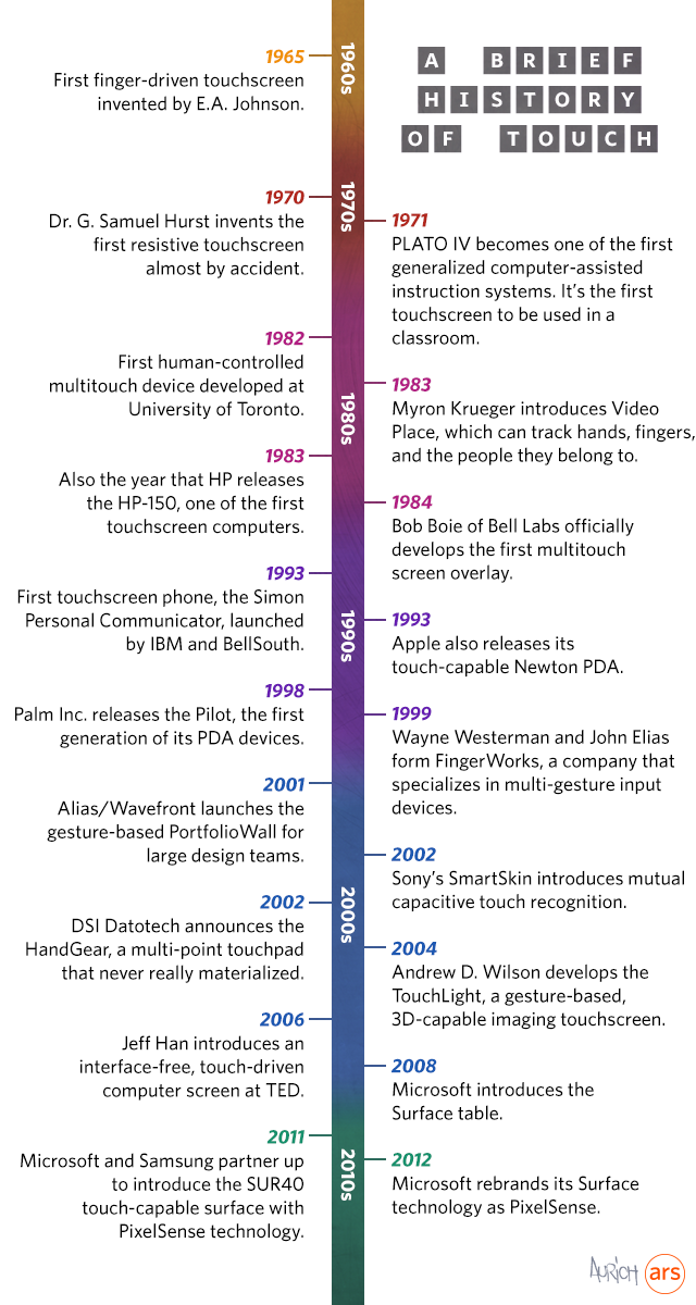 History of Touchscreen Technology