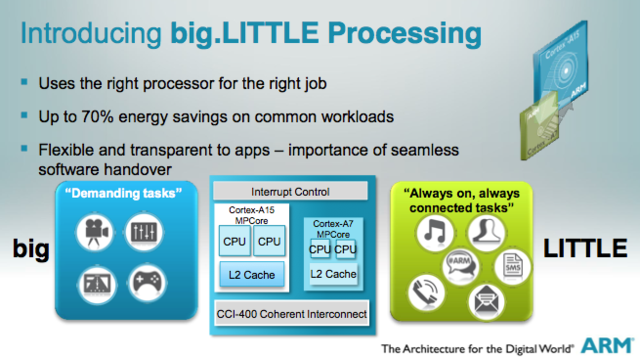 "Samsung's Exynos 5 Octa uses a CPU core arrangement called ""big.LITTLE"" to save power."