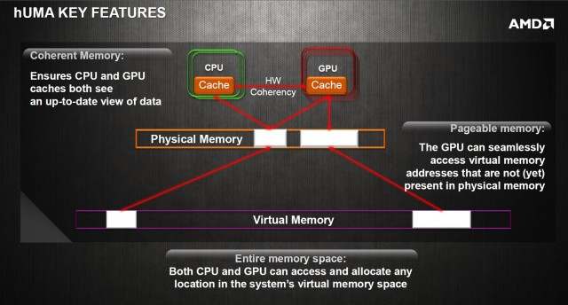 AMD's rather curiously textured hUMA diagram.