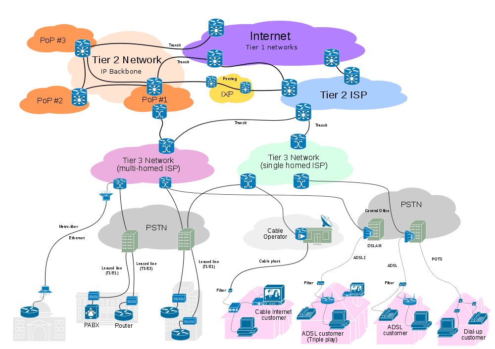 How customers connect to ISPs and ISPs connect between tiers.