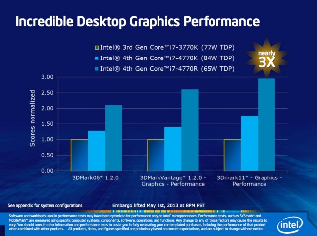 In a desktop, the Iris Pro 5200 will have more room to ramp up the clock speeds. Intel says it should be about three times as fast as the HD 4000.