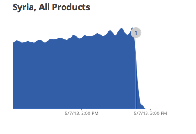 Google's services status shows all products down in Syria due to outage.