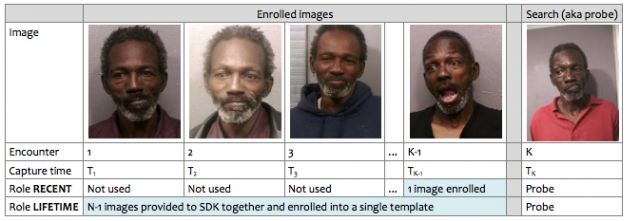 A chart from the 2010 NIST study of facial recognition algorithms, with images from the FBI's Multiple Encounter, Deceased Subject (MEDS) facial database. Converting multiple images over time of an individual into a single model for search improved the probability of an accurate match.