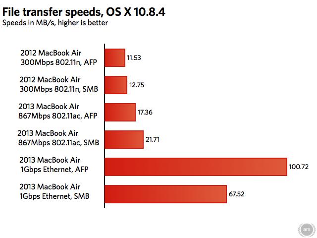 how to run my laptop at maximum speeds