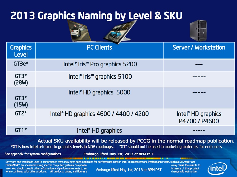 Haswell's integrated GPUs have five distinct performance tiers and even more model numbers. Intel's charts don't offer much about what differentiates the HD 4600, 4400, and 4200 SKUs from one another or what's different about the workstation-centric variants.
