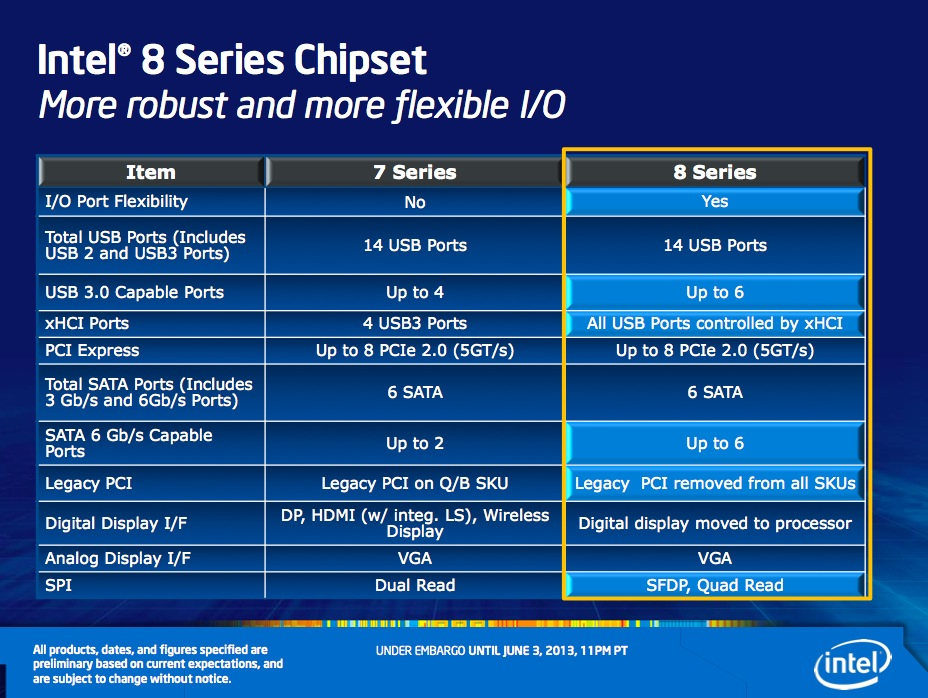 At a high level, the 8-series chipsets simply build on the 7-series ones that came before.