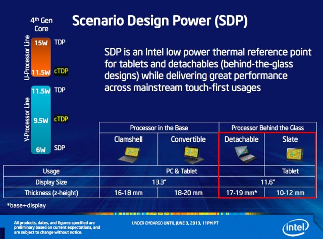 """SDP,"" the sort-of-nebulous power measurement introduced by Intel at CES this year, returns for Haswell."
