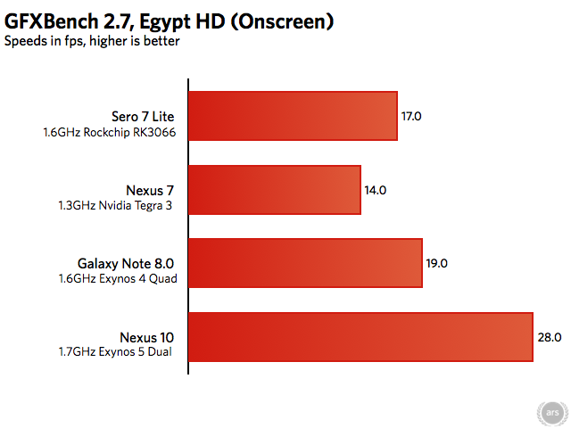 The GFXBench onscreen tests measure 3D performance at the tablet's native resolution. The Nexus 10 is a bit closer to the weaker tablets here because of its high-res screen.