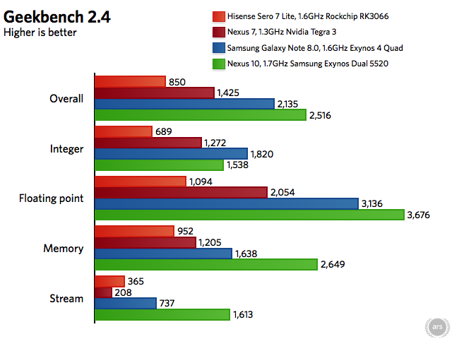 The Sero 7's two Cortex A9 cores fall behind tablets with four Cortex A9 cores and the Nexus 10's two Cortex A15 cores.