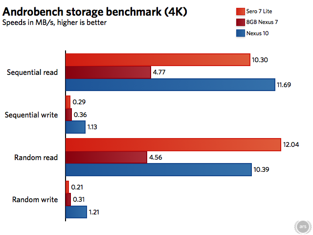 The Sero 7 Lite actually isn't bad at reading small bits of data, but its write speeds are very poor.