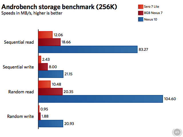 The tablet falls way behind when working with larger chunks of data.