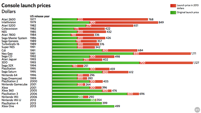 The green bars show the original launch price, and the orange bars are the launch price adjusted to 2013 dollars.