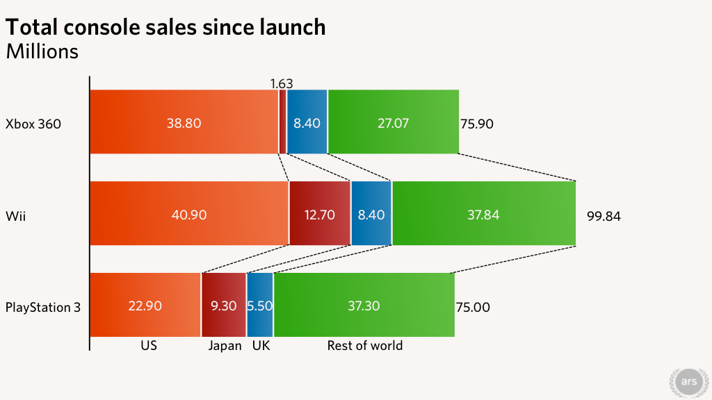 Note: Data for this chart based on the best available information from within the past six months. Current numbers may vary slightly due to time differences. UK PS3 estimate extrapolated from 5 million sales announcement in October 2012. Sources: NPD, Media Create, Chart Track, official console maker announcements.