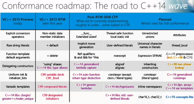 Microsoft's C++ roadmap. I want generic lambdas <em>so bad</em>.