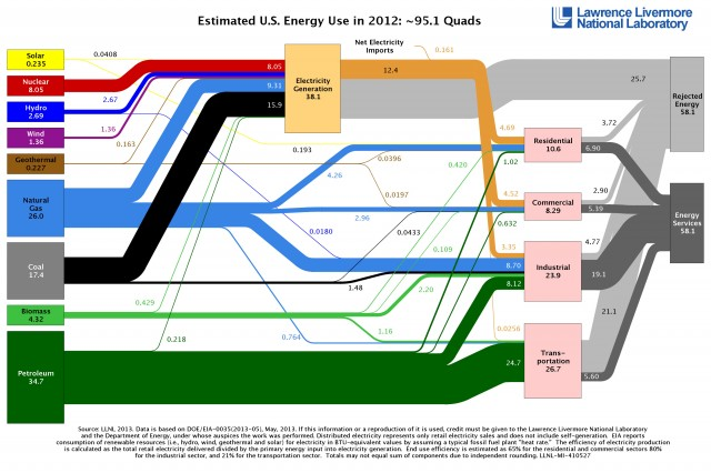 US energy use dropped in 2012 as renewables, natural gas rose