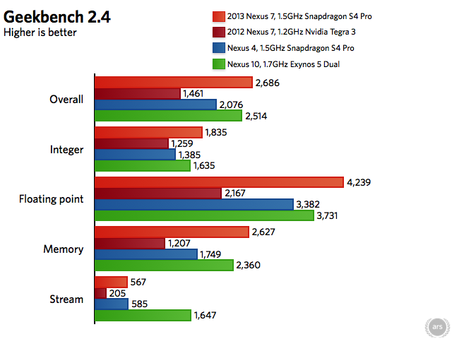The 2013 Nexus 7 performance preview: a huge speed upgrade ...