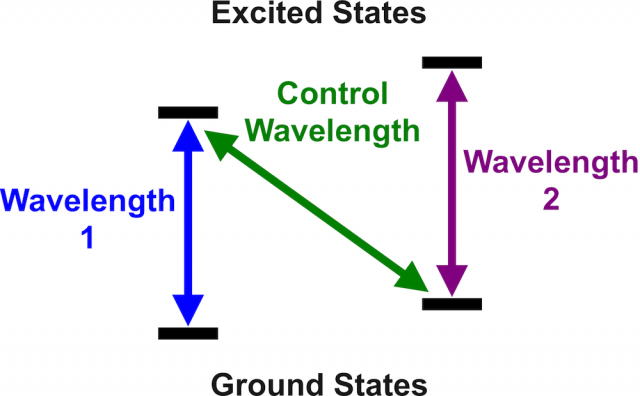 Each set of ground/excited states has a corresponding wavelength. A control laser can switch the system between the two sets of states. When photons are trapped in the second set of states, the device doesn't allow photons at wavelength 2 to pass through.