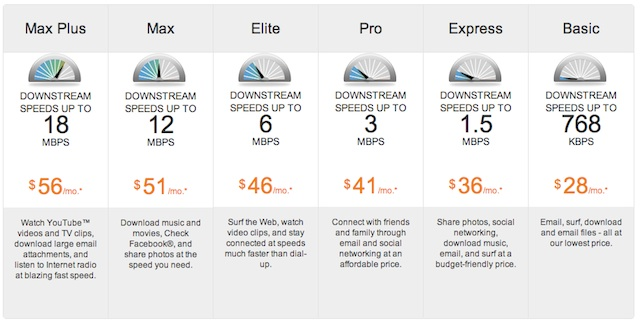 AT&T's U-Verse speeds and prices in my area.