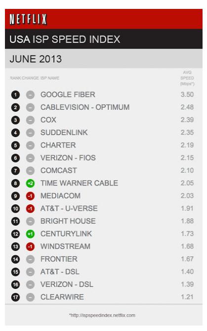 Netflix speed by carrier.