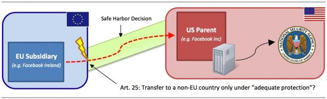 Trendtopics Eu Safe Harbor