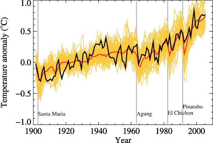 Average (red line) of 58 model simulations (yellow lines) of global average temperature compared to observations (black line).