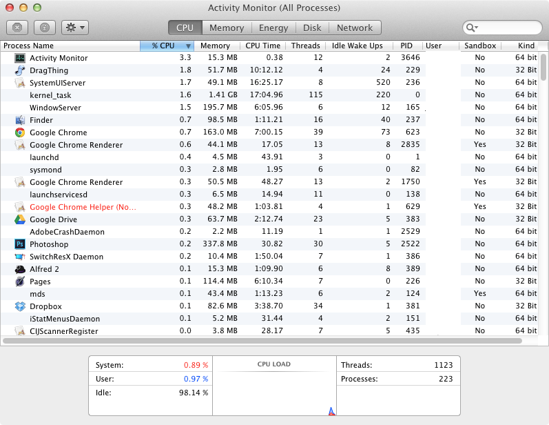 That percentage is per-core, not total system resources, but it still seems high to me for idle tasks.