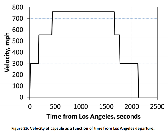 A rough graph of transit velocities at various points along the Hyperloop journey.