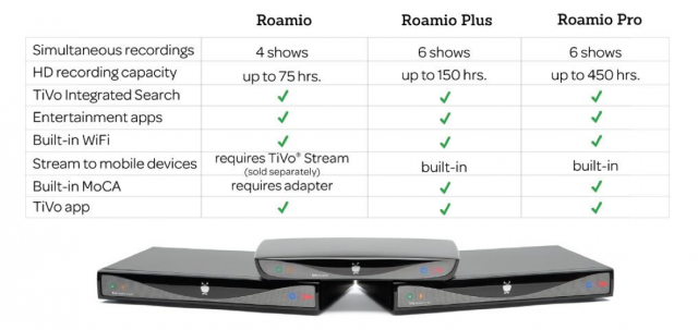 TiVo's three Roamio models and their capabilities.