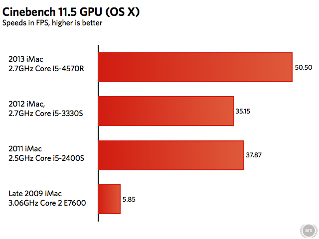 In the Cinebench test running in OS X, the Iris Pro 5200 does much better than the GPUs in its predecessors.