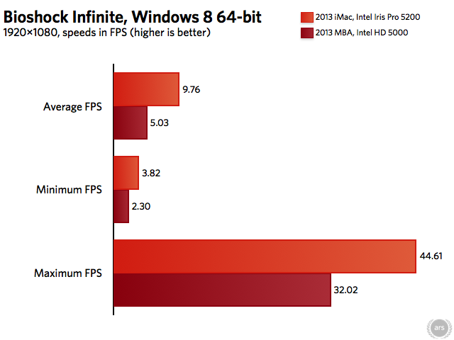 Switching to Windows 8, the Bioshock Infinite benchmark shows that, on average, the Iris Pro 5200 can be as much as twice as fast as the HD 5000. The increased CPU power may also be contributing to this increase, however.