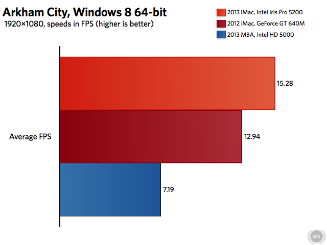 Arkham City (which, like Bioshock Infinite, runs the popular Unreal Engine 3) shows us another game where Intel edges out Nvidia.