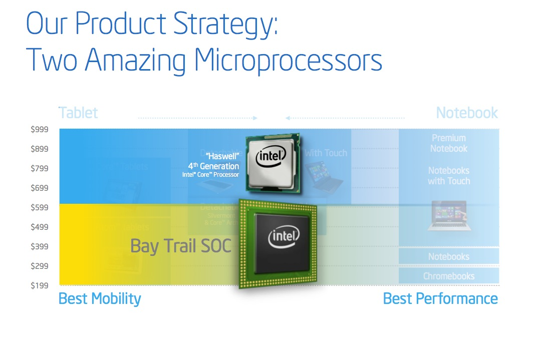 ...but Haswell focuses on the high-end while Bay Trail focuses on the low-end.