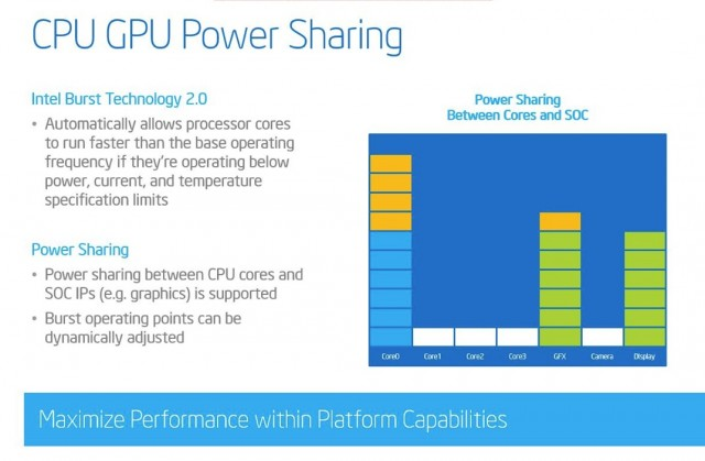 Intel can raise and lower CPU and GPU performance based on your particular workload.