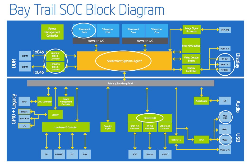 Intel's Bay Trail tablet SoC block diagram.