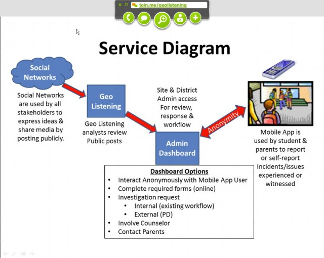 Geo Listening shared this slide showing how it sees its own service.